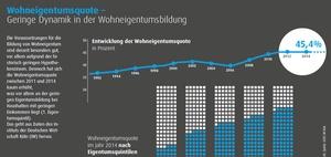 DIW Studie: Kaum Dynamik bei der Wohneigentumsbildung