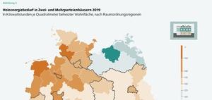 Heiz-Studie: Nüchterne CO2-Bilanz in Wohngebäuden