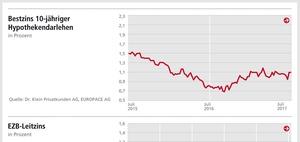 Bauzinsen: Leichter Anstieg, keine Änderung der Zinspolitik