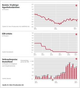 Draghi sorgt für Unruhe am Markt