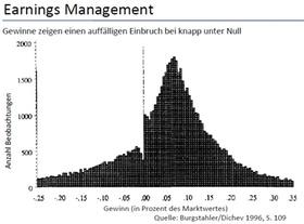 Earnings Management