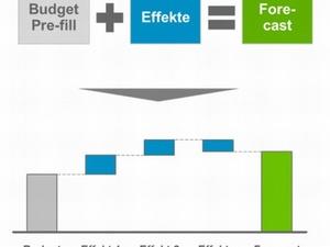 Vereinfachung von globaler Planung und Forecasting