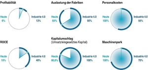 Profitabilitätswachstum: Industrie 4.0 stärkt Rentabilität