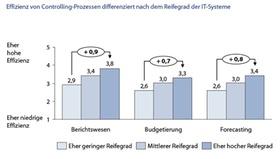 Abb. 1: Effizienz von Controllingprozessen differenziert nach dem Reifegrad der IT-Systeme