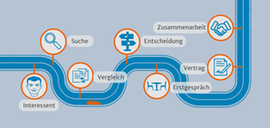 Steuerkanzlei: Customer Journey der Neumandanten