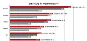 Wohnungsmarkt: Berliner Mieten seit 2004 um 69 Prozent gestiegen