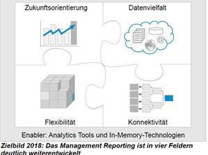 Reporting Agenda 2018 mit Predictive, Big Data, Mobile und Lean