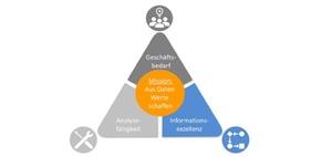 Digitalisierungsgrundlage: Modernes Datenmanagement & Governance