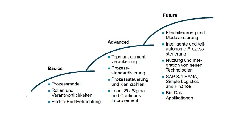 Process Excellence durch Standardisierung | Controlling | Haufe