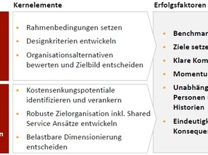 Transformation der Finance-Organisation bei der EEW