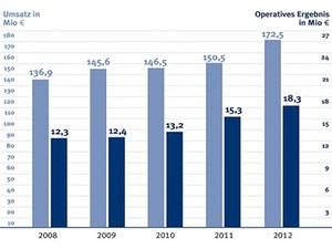 Drees & Sommer steigert Konzernumsatz um 14,6 Prozent