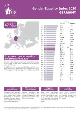 EU-Gleichstellungsindex 2020