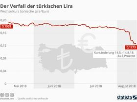 Expats_Wechselkurs Türkische Lira 2018