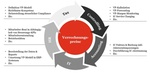 VP-Anforderungen können nur ganzheitlich im Konzern gelöst werden