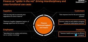 Wie Siemens Healthineers den Erfolg der Digitalisierung misst