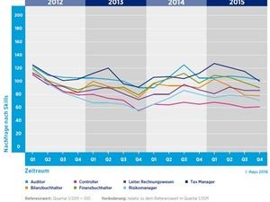 Hays-Finance-Fachkräfte-Index 2015