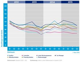 Finance-Fachkräfte-Gesamtnachfrage nach Skills