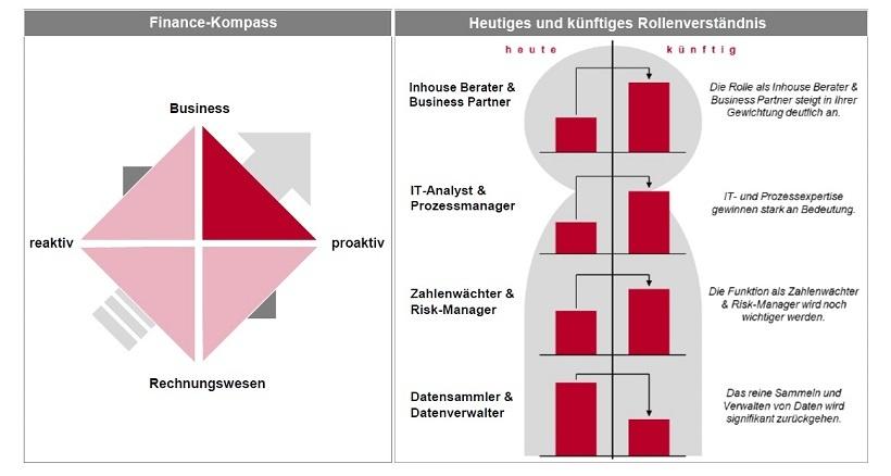 BI und Financial Reporting: Relevanz und aktuelle Entwicklungen (German Edition)