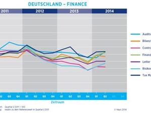 Nachfrage nach Finance-Fachkräften bleibt auf hohem Niveau