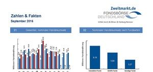 Zweitmarkt: Immobilienfonds machen die Hälfte des Umsatzes aus