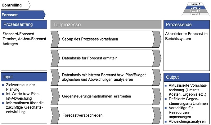 Forecast Controlling Kennzahlen Controlling Haufe