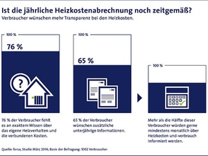 75 Prozent der Bundesbürger kennen genaue Heizkosten nicht