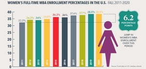 Forte Foundation: Frauenanteil beim Vollzeit-MBA