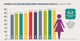 Forté Foundation: Frauenanteil MBA 2020
