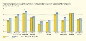 Studie: Karrierechancen im Geschlechtervergleich