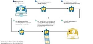 Blockchain revolutioniert Geschäftsprozesse und Geschäftsmodelle