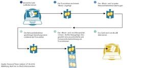 Funktionsweise einer Blockchain
