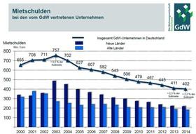 GdW Statistik Mietschulden