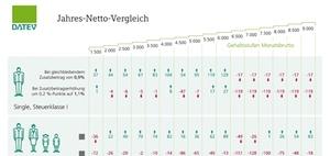 Infografik: Ernüchternder Blick auf die Gehaltsabrechnung