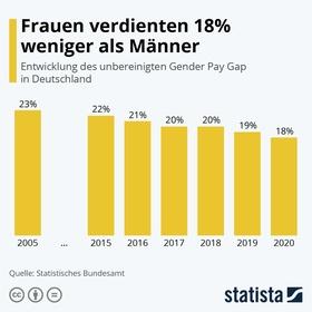 Gender Pay Gap 2021 (1)