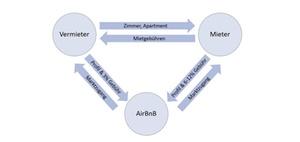 Welche Vorteile ein Plattform-Geschäftsmodell bietet