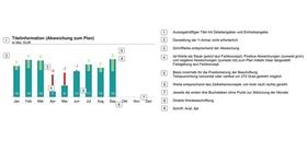 Gestaltungsempfehlungen für ein horizontales Inbar-Diagramm