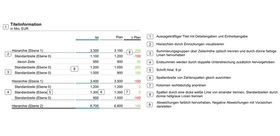 Gestaltungsempfehlungen für klassische Tabellen