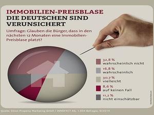 Ein Drittel der Deutschen befürchtet Kollaps des Immobilienmarkts