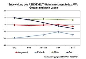 Grafik AWI Sommer 2014