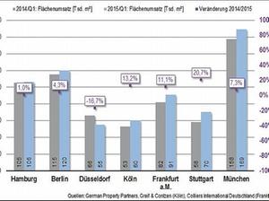 GPP: Flächenumsatz am Büromarkt steigt um rund fünf Prozent
