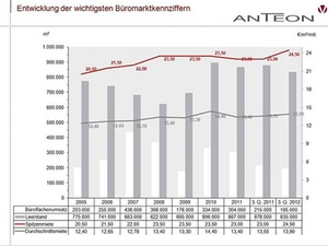 In Düsseldorf geht der Trend zu kleinen Büros