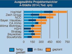 Berliner Projektentwicklungsmarkt wächst am stärksten