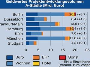 Projektvolumen in Top 7-Städten steigt auf neuen Rekordwert