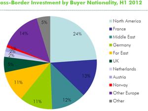 CBRE: Hoher Anteil an ueberregionalen Immobilieninvestitionen
