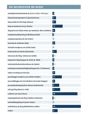 Grafik: die beliebtesten HR-Blogs