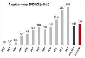 Grafik Europace