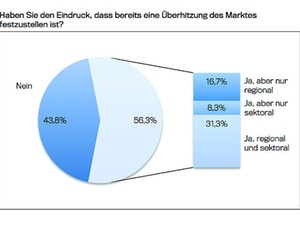 Mehr als 50 Prozent der Banken registrieren Überhitzungen