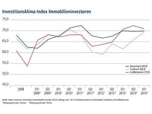 Europäische Investoren wieder deutlich risikofreudiger