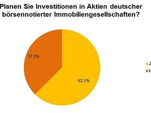Deutsche Immobilien-Aktien weltweit gefragt