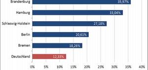 Investmentmarkt: Bayern verzeichnet höchsten Umsatz